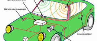 Как работает автосигнализация: устройство и конструкция, из чего состоит