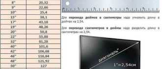 Перевести дюймы в сантиметры (inches, инчи в см и мм): формула, таблицы, приложения