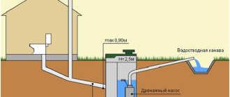 Вентиляция в канализации в частном доме своими руками, схема системы